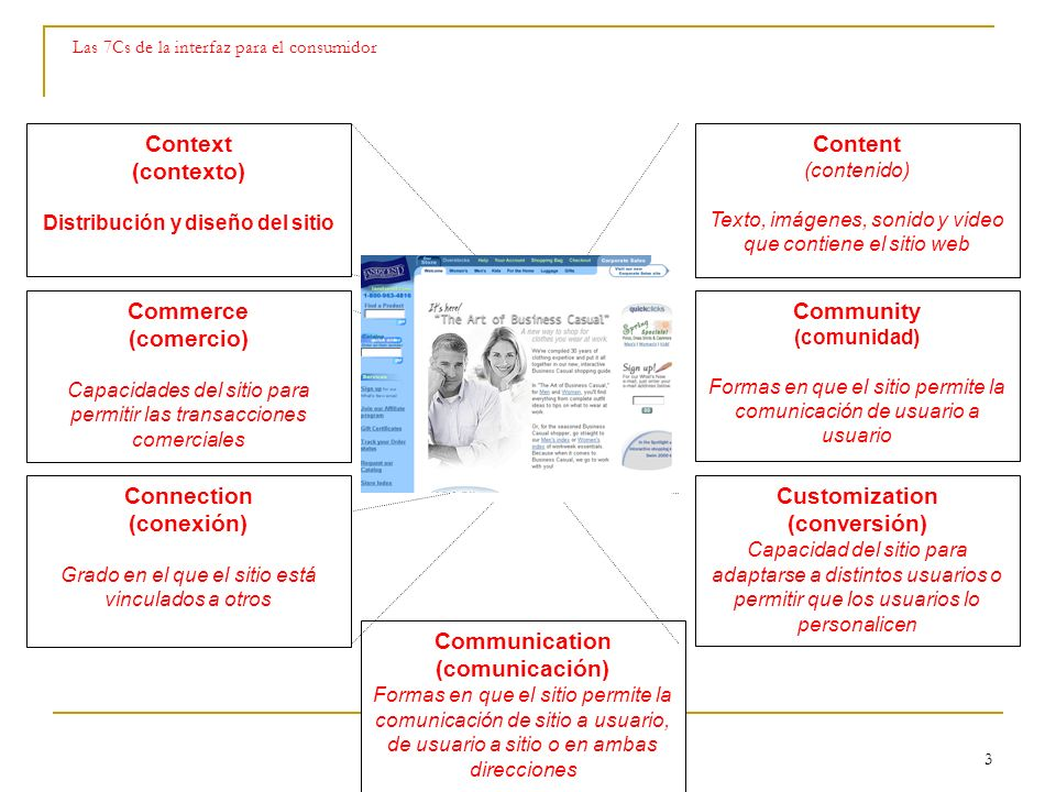 Technology 3 Las 7Cs de la interfaz para el consumidor Context (contexto) Distribución y diseño del sitio Commerce (comercio) Capacidades del sitio pa