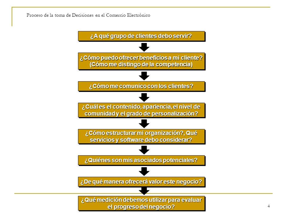 Technology 4 Proceso de la toma de Decisiones en el Comercio Electrónico ¿A qué grupo de clientes debo servir? ¿Cómo puedo ofrecer beneficios a mi cli