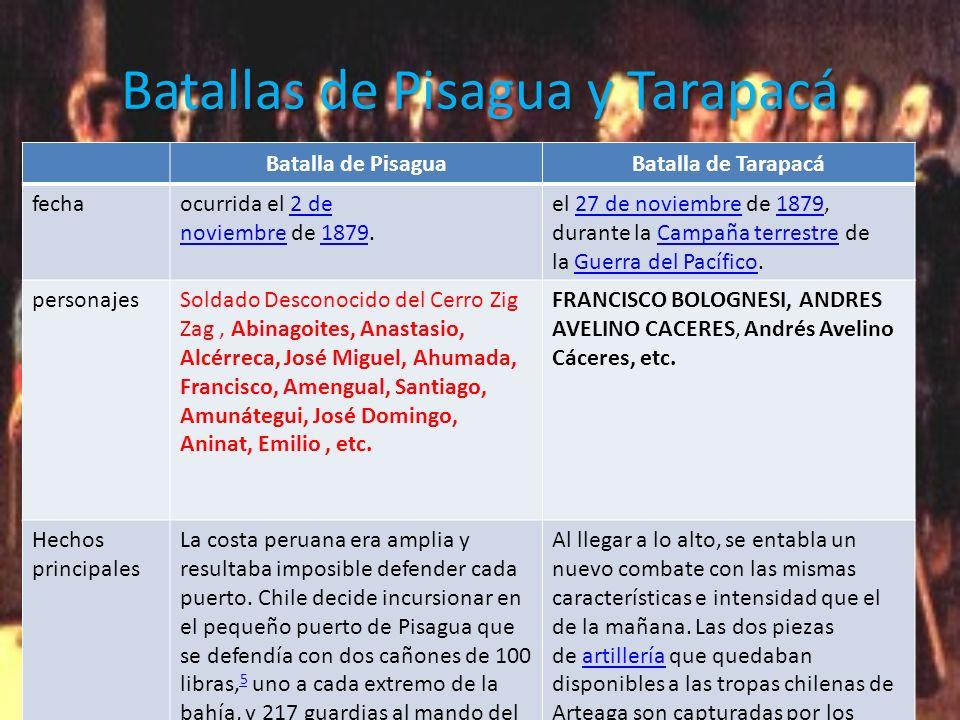 Batallas de Pisagua y Tarapacá Batalla de PisaguaBatalla de Tarapacá fechaocurrida el 2 de noviembre de 1879.2 de noviembre1879 el 27 de noviembre de