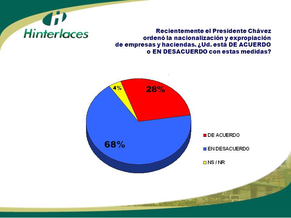 Recientemente el Presidente Chávez ordenó la nacionalización y expropiación de empresas y haciendas.