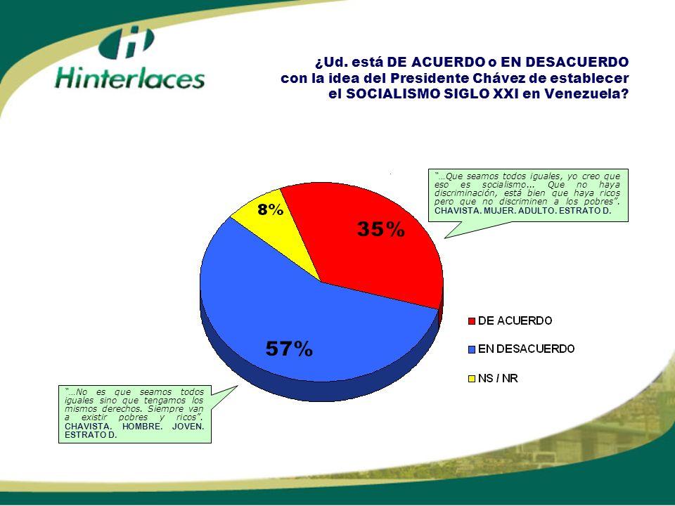 ¿Si el Presidente Chávez propusiera establecer un SOCIALISMO COMO EL CUBANO, Ud.