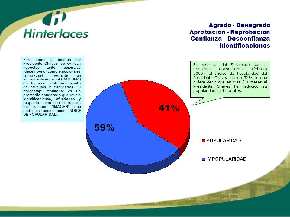 Agrado - Desagrado Aprobación - Reprobación Confianza – Desconfianza Identificaciones En vísperas del Referendo por la Enmienda Constitucional (febrero 2009), el Indice de Popularidad del Presidente Chávez era de 52%, lo que quiere decir que en tres (3) meses el Presidente Chávez ha reducido su popularidad en 11 puntos.