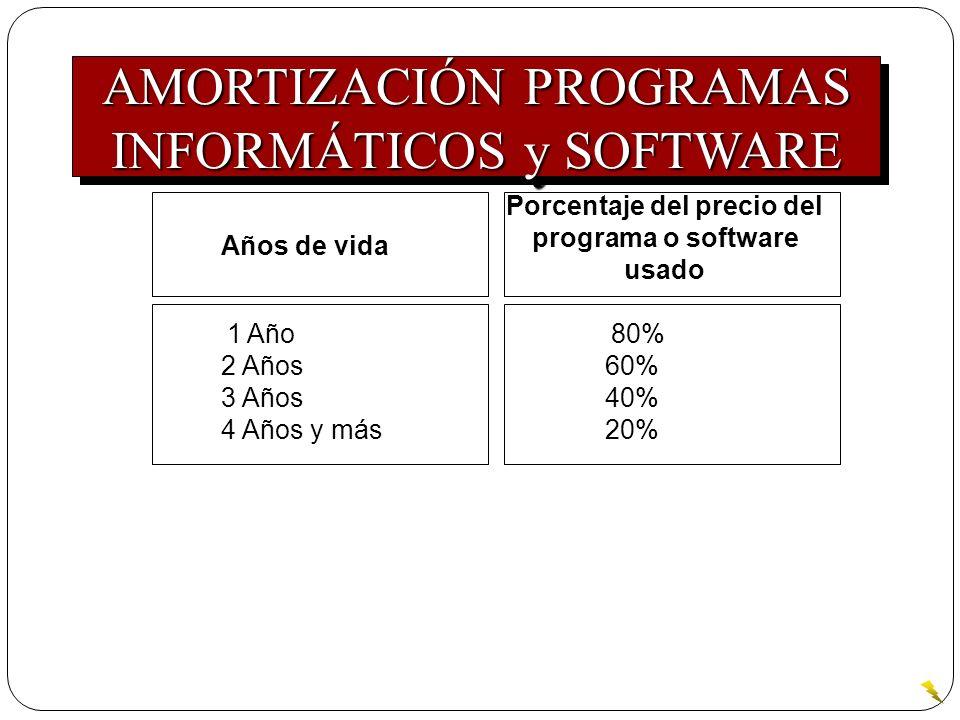 1 Año 80% 2 Años 60% 3 Años 40% 4 Años y más 20% Porcentaje del precio del programa o software usado Años de vida