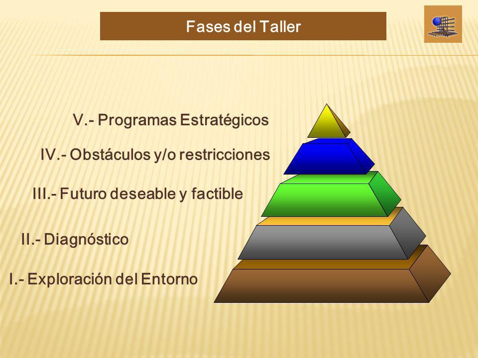 I.- Exploración del Entorno II.- Diagnóstico III.- Futuro deseable y factible IV.- Obstáculos y/o restriccionesV.- Programas Estratégicos Fases del Ta