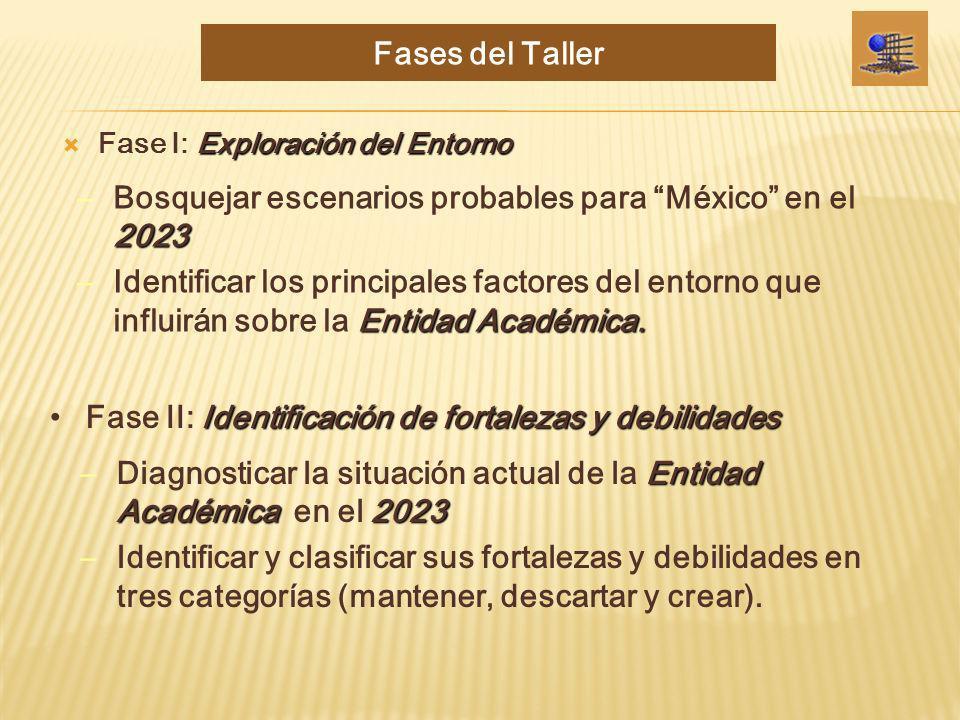 Exploración del Entorno Fase I: Exploración del Entorno Entidad Académica2023 –Diagnosticar la situación actual de la Entidad Académica en el 2023 –Id