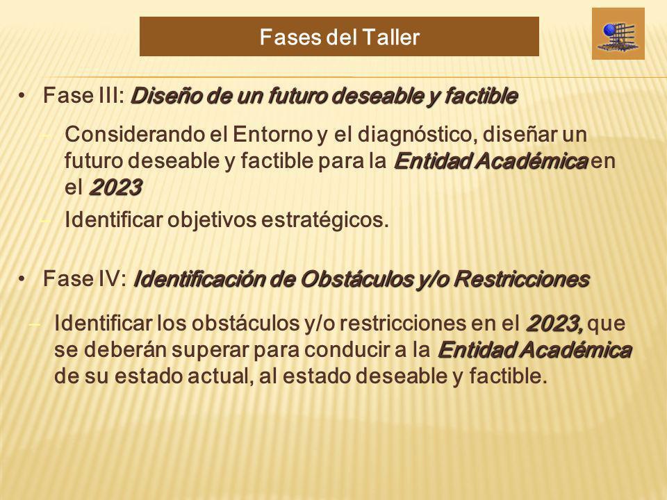 Diseño de un futuro deseable y factibleFase III: Diseño de un futuro deseable y factible Identificación de Obstáculos y/o RestriccionesFase IV: Identi