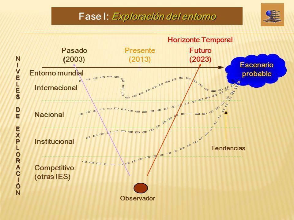 FIGURA 1. Exploración del entorno Horizonte Temporal ( Pasado (2003) Presente (2013) Futuro (2023) N I V E L E S D E E X P L O R A C I Ó N Escenario p