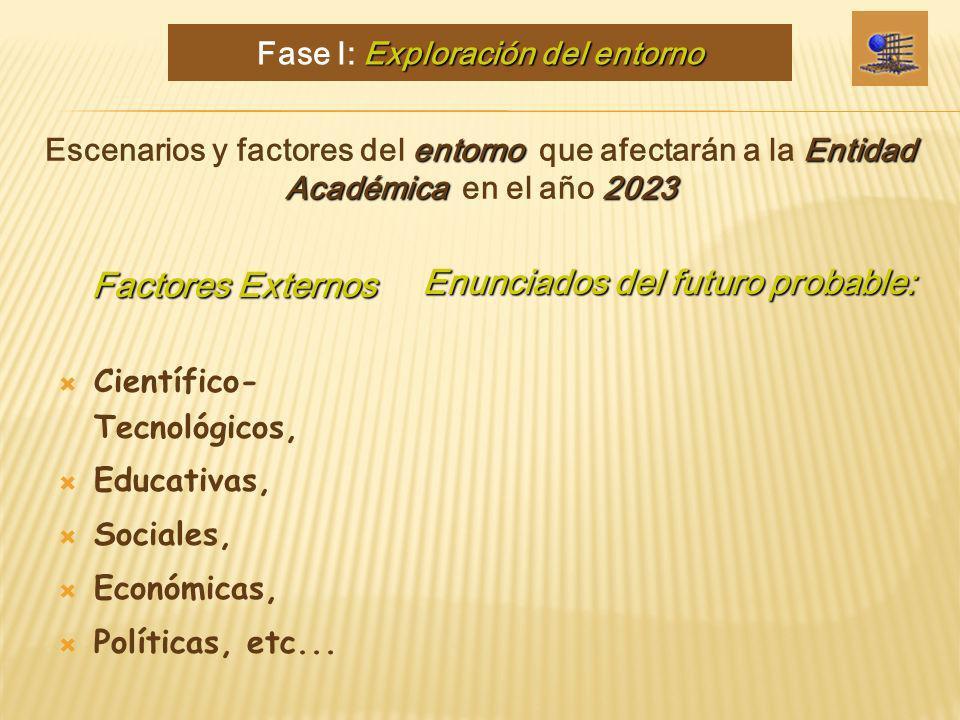 Científico- Tecnológicos, Educativas, Sociales, Económicas, Políticas, etc... entornoEntidad Académica2023 Escenarios y factores del entorno que afect