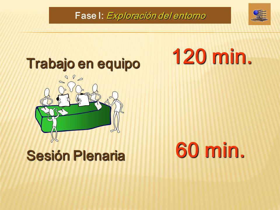 120 min. Trabajo en equipo Sesión Plenaria 60 min. Exploración del entorno Fase I: Exploración del entorno
