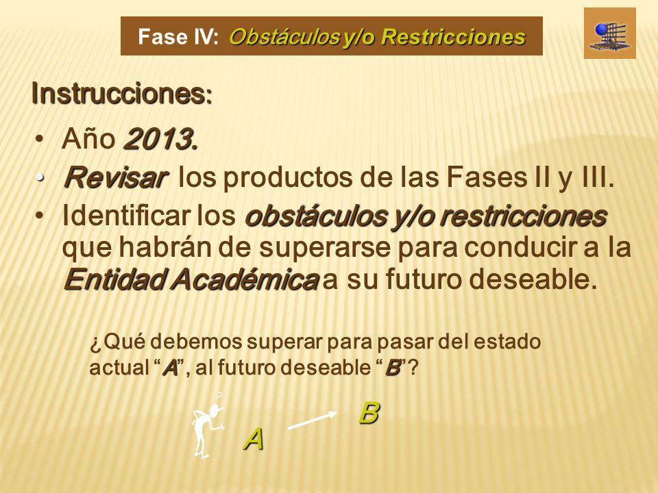 AB ¿Qué debemos superar para pasar del estado actual A, al futuro deseable B? B A 2013.Año 2013. RevisarRevisar los productos de las Fases II y III. o