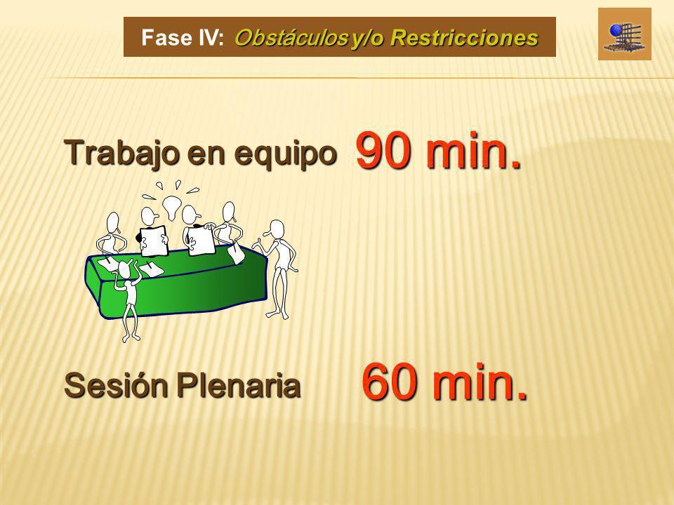 90 min. Trabajo en equipo Sesión Plenaria 60 min. Obstáculos y/o Restricciones Fase IV: Obstáculos y/o Restricciones