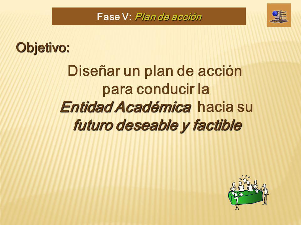 Entidad Académica futuro deseable y factible Diseñar un plan de acción para conducir la Entidad Académica hacia su futuro deseable y factible Plan de