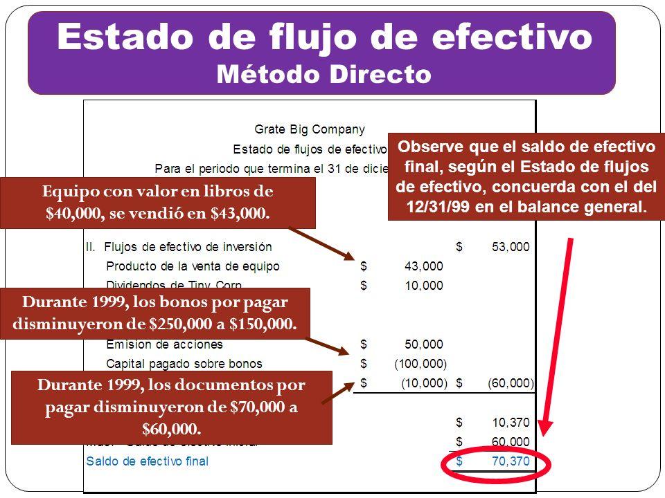 Equipo con valor en libros de $40,000, se vendió en $43,000. Estado de flujo de efectivo Método Directo Durante 1999, los documentos por pagar disminu