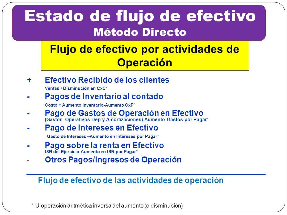 Flujo de efectivo por actividades de Operación +Efectivo Recibido de los clientes Ventas +Disminución en CxC* - Pagos de Inventario al contado Costo +