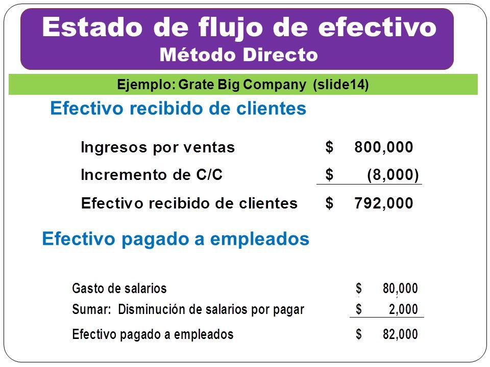 Efectivo recibido de clientes Estado de flujo de efectivo Método Directo Efectivo pagado a empleados Ejemplo: Grate Big Company (slide14)