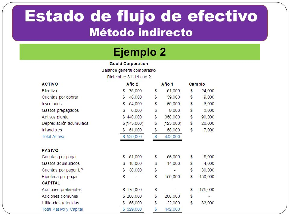 Estado de flujo de efectivo Método indirecto Ejemplo 2