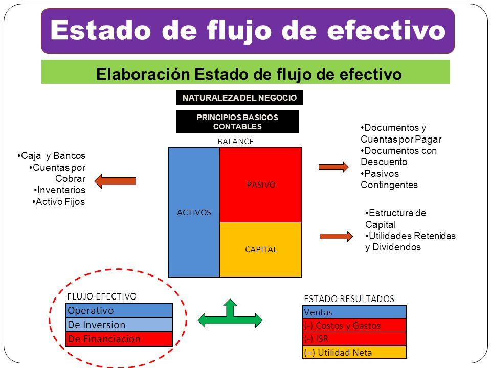 Estado de flujo de efectivo Caja y Bancos Cuentas por Cobrar Inventarios Activo Fijos Documentos y Cuentas por Pagar Documentos con Descuento Pasivos