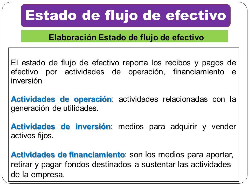 El estado de flujo de efectivo reporta los recibos y pagos de efectivo por actividades de operación, financiamiento e inversión Actividades de operaci