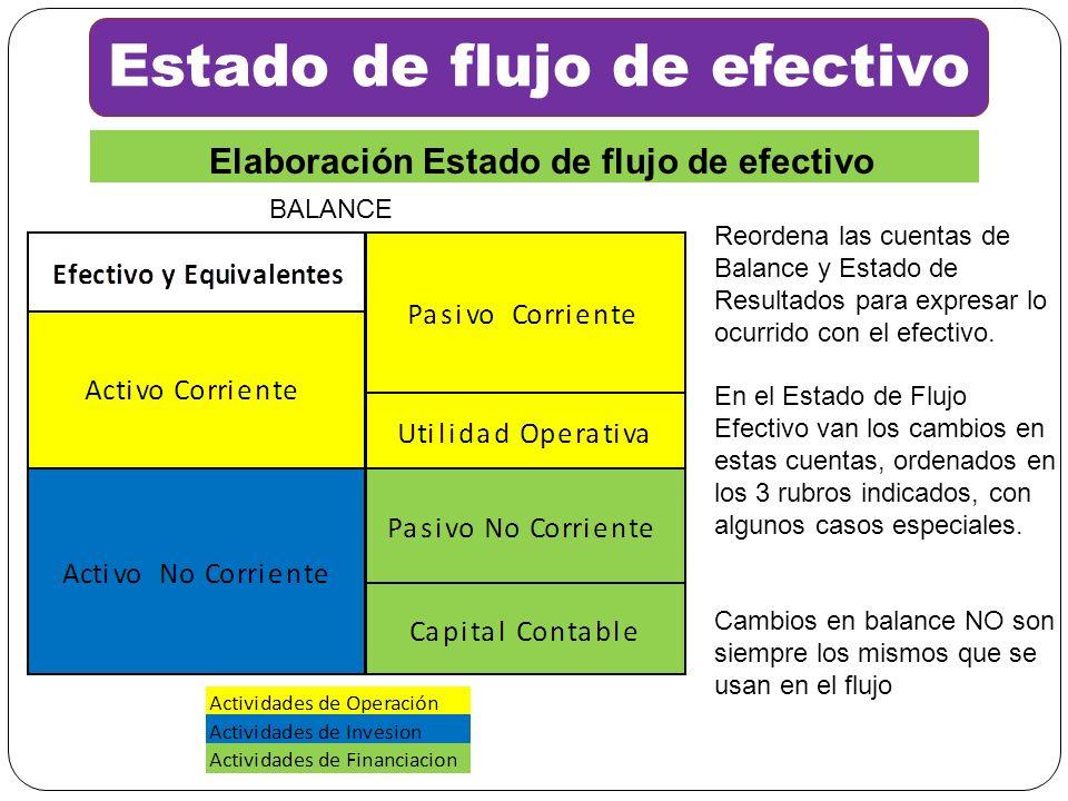 Estado de flujo de efectivo Elaboración Estado de flujo de efectivo BALANCE Reordena las cuentas de Balance y Estado de Resultados para expresar lo oc
