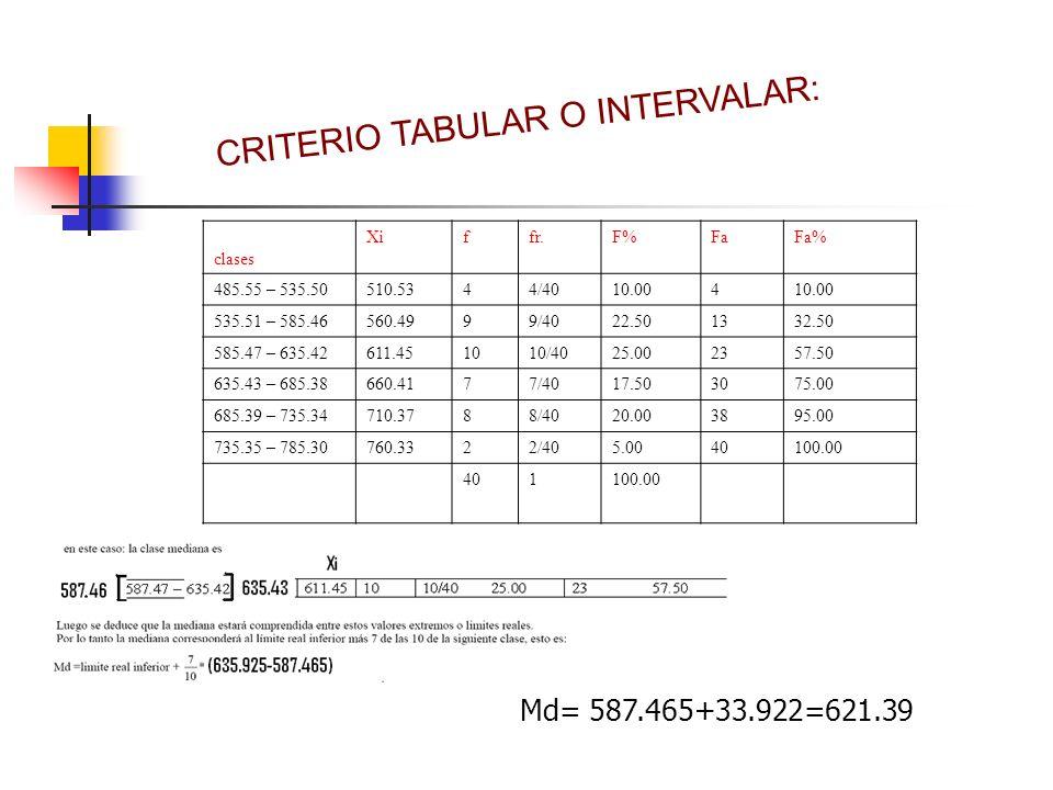 CRITERIO TABULAR O INTERVALAR: clases Xiffr.F%FaFa% 485.55 – 535.50510.5344/4010.004 535.51 – 585.46560.4999/4022.501332.50 585.47 – 635.42611.451010/