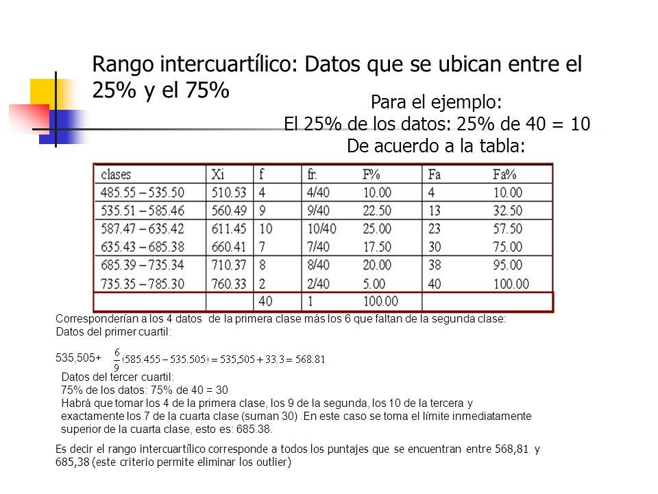 Rango intercuartílico: Datos que se ubican entre el 25% y el 75% Para el ejemplo: El 25% de los datos: 25% de 40 = 10 De acuerdo a la tabla: Correspon