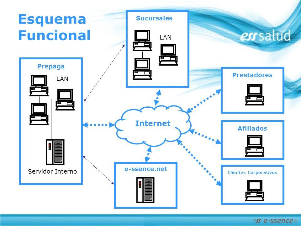 Afiliados Prestadores Esquema Funcional LAN Servidor Interno LAN Sucursales Prepaga e-ssence.net Clientes Corporativos Internet