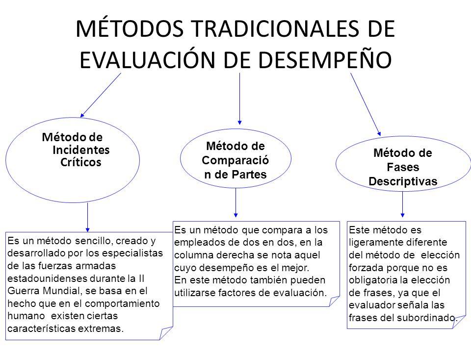 MÉTODOS TRADICIONALES DE EVALUACIÓN DE DESEMPEÑO Método de Incidentes Críticos Es un método sencillo, creado y desarrollado por los especialistas de l
