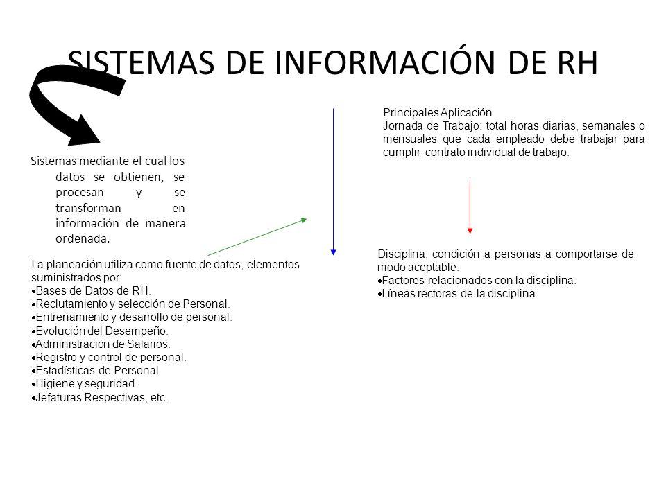 SISTEMAS DE INFORMACIÓN DE RH Sistemas mediante el cual los datos se obtienen, se procesan y se transforman en información de manera ordenada. La plan
