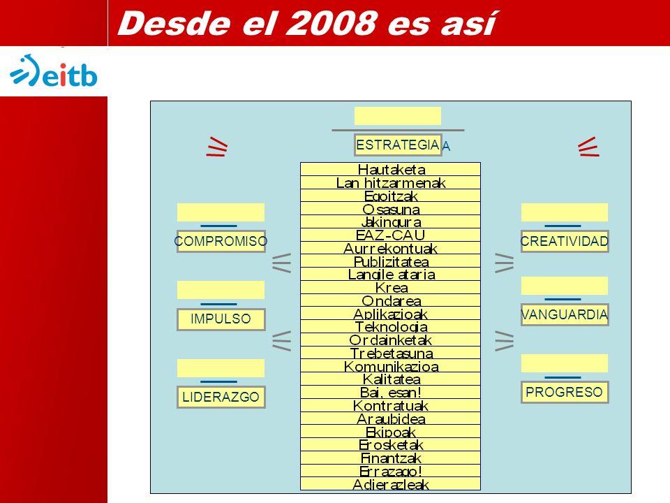 ESTRATEGIA KONPROMISOA BULTZADA AITZINDARITZA GARAPENA SORMENA LIDERGOA ESTRATEGIA COMPROMISO IMPULSO LIDERAZGO CREATIVIDAD VANGUARDIA PROGRESO Desde el 2008 es así