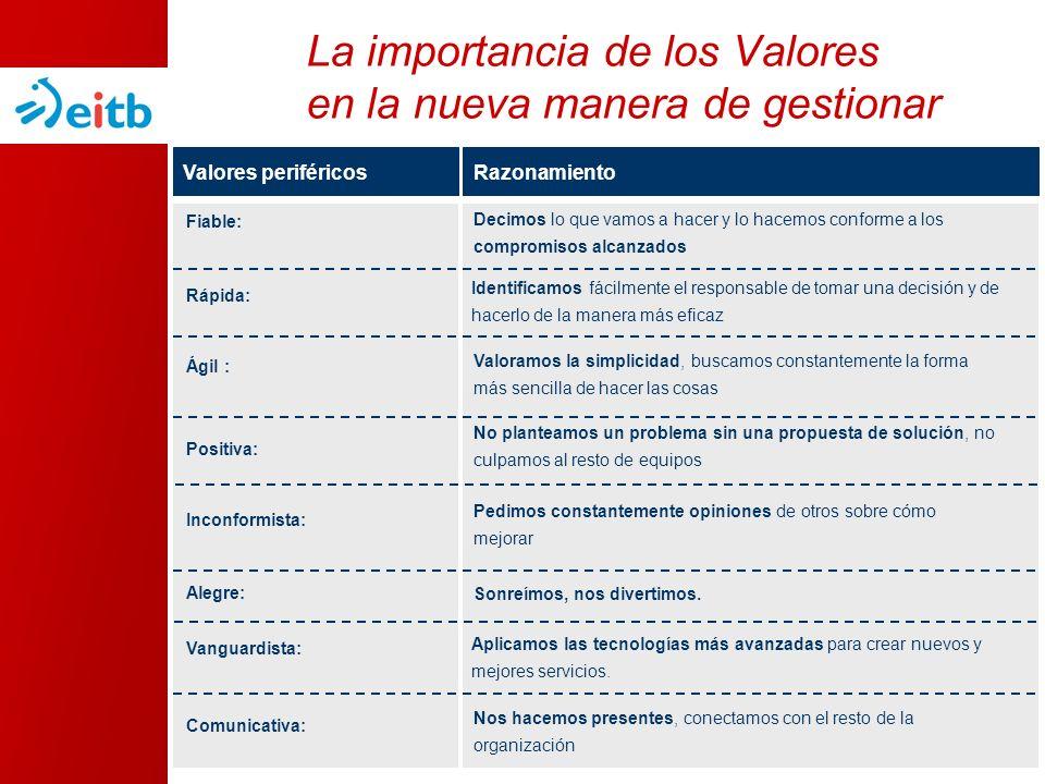 La importancia de los Valores en la nueva manera de gestionar Valores periféricosRazonamiento Rápida: Identificamos fácilmente el responsable de tomar