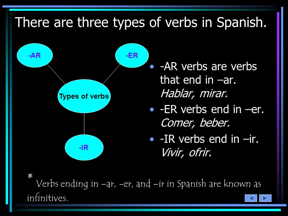 Were not finished yet. Not any more! We still have two more verbs: –ER and –IR.