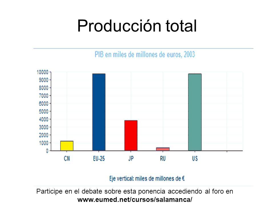 Producción total Participe en el debate sobre esta ponencia accediendo al foro en www.eumed.net/cursos/salamanca/