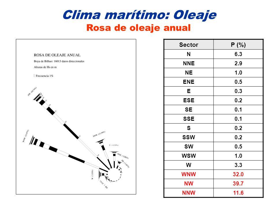 Clima marítimo: Oleaje Rosa de oleaje anual SectorP (%) N6.3 NNE2.9 NE1.0 ENE0.5 E0.3 ESE0.2 SE0.1 SSE0.1 S0.2 SSW0.2 SW0.5 WSW1.0 W3.3 WNW32.0 NW39.7