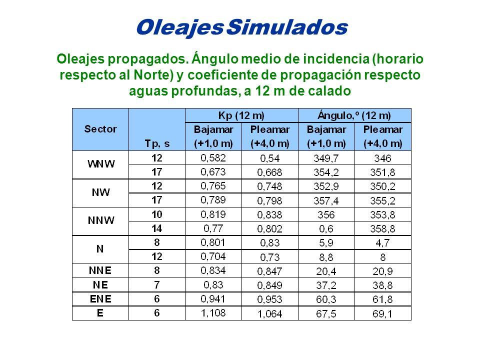 Oleajes Simulados Oleajes propagados. Ángulo medio de incidencia (horario respecto al Norte) y coeficiente de propagación respecto aguas profundas, a