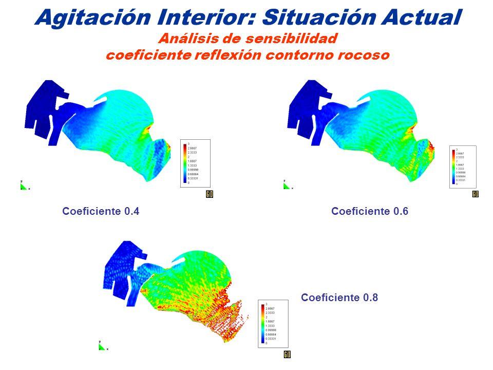 Agitación Interior: Situación Actual Análisis de sensibilidad coeficiente reflexión contorno rocoso Coeficiente 0.4Coeficiente 0.6 Coeficiente 0.8
