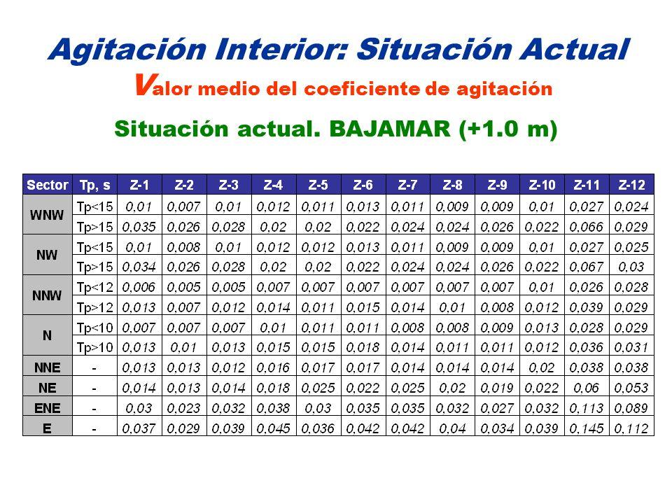 Agitación Interior: Situación Actual V alor medio del coeficiente de agitación Situación actual. BAJAMAR (+1.0 m)