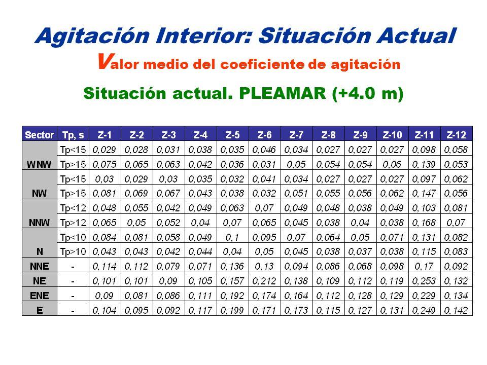 Agitación Interior: Situación Actual V alor medio del coeficiente de agitación Situación actual. PLEAMAR (+4.0 m)