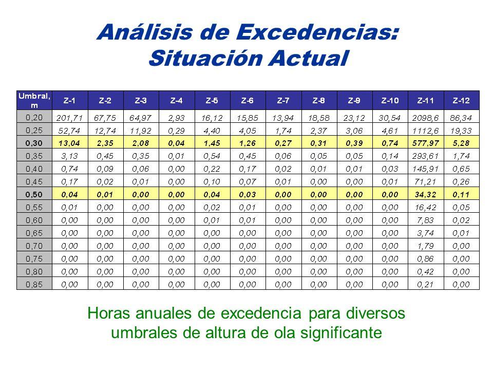 Análisis de Excedencias: Situación Actual Horas anuales de excedencia para diversos umbrales de altura de ola significante