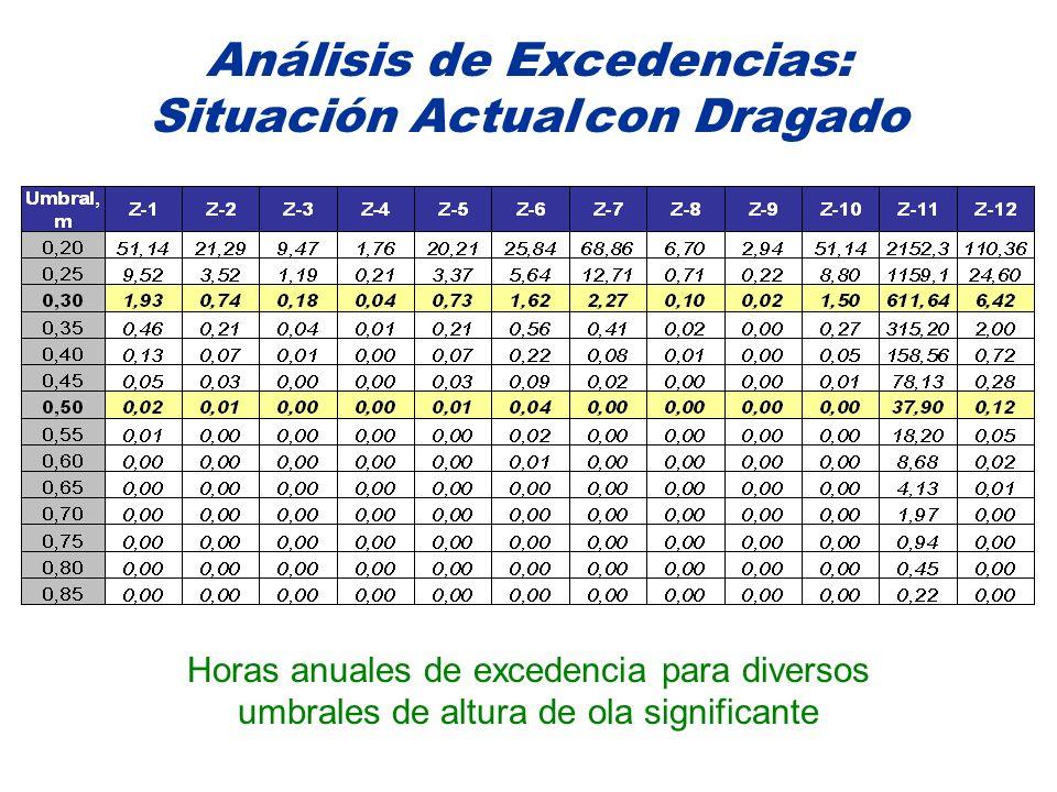 Análisis de Excedencias: Situación Actual con Dragado Horas anuales de excedencia para diversos umbrales de altura de ola significante