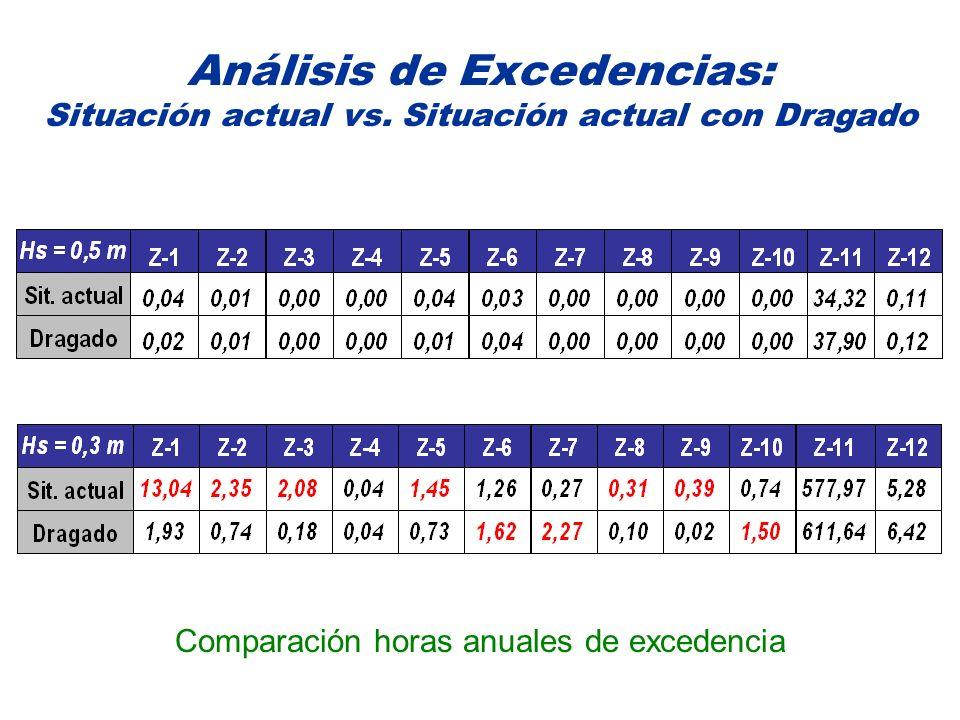 Análisis de Excedencias: Situación actual vs. Situación actual con Dragado Comparación horas anuales de excedencia