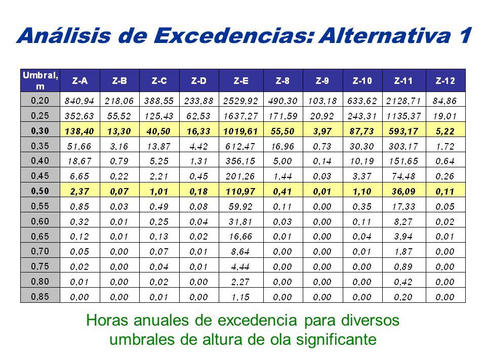 Análisis de Excedencias: Alternativa 1 Horas anuales de excedencia para diversos umbrales de altura de ola significante