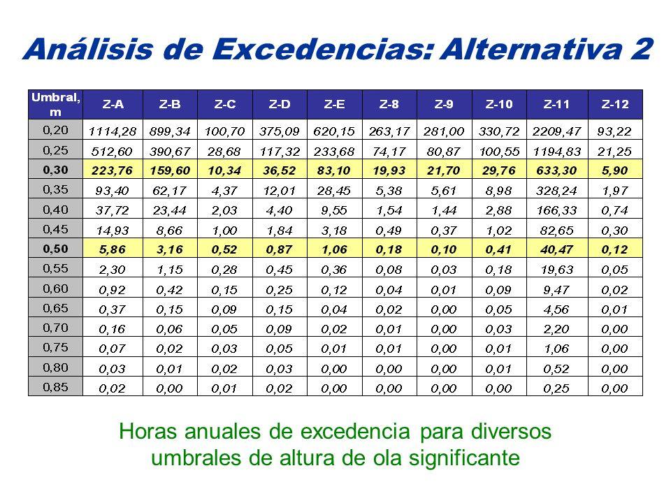 Análisis de Excedencias: Alternativa 2 Horas anuales de excedencia para diversos umbrales de altura de ola significante