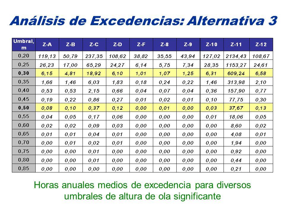 Análisis de Excedencias: Alternativa 3 Horas anuales medios de excedencia para diversos umbrales de altura de ola significante