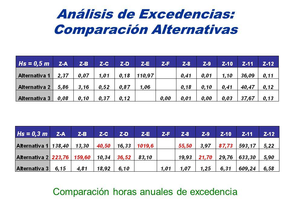 Análisis de Excedencias: Comparación Alternativas Comparación horas anuales de excedencia