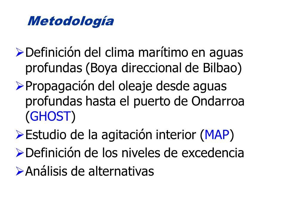 Metodología Definición del clima marítimo en aguas profundas (Boya direccional de Bilbao) Propagación del oleaje desde aguas profundas hasta el puerto
