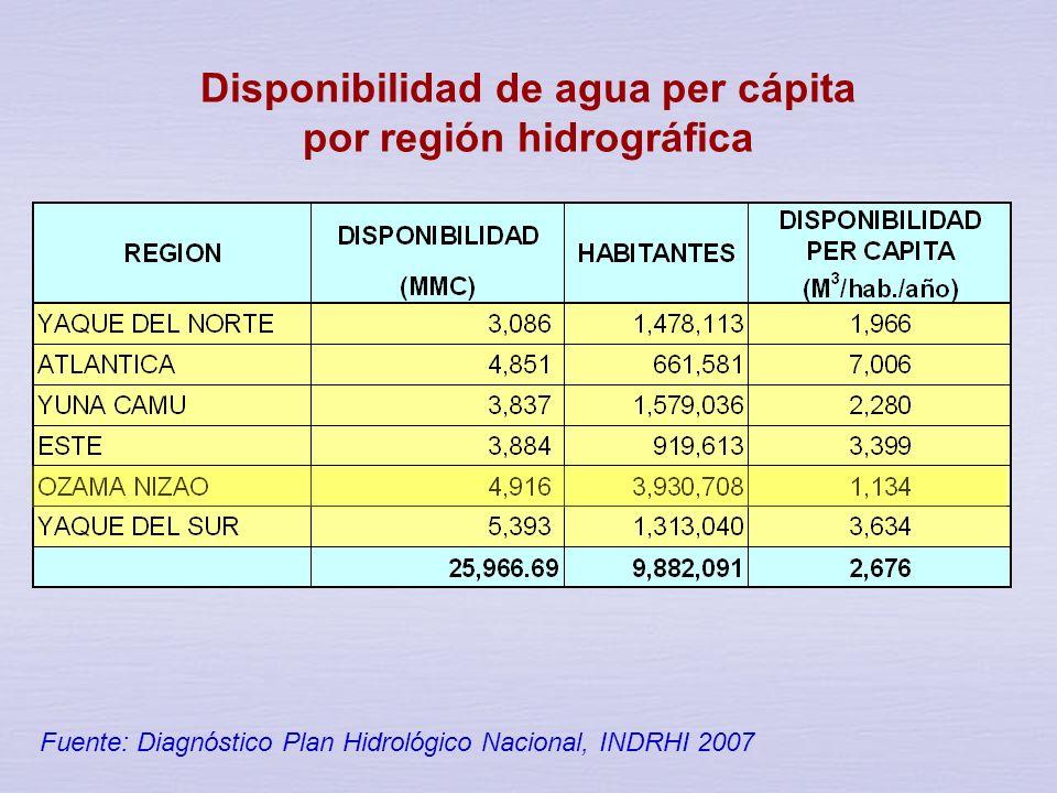La disponibilidad de agua per cápita es un indicador de los niveles de abundancia o escasez de agua. En nuestro país, las regiones más pobladas, ya em