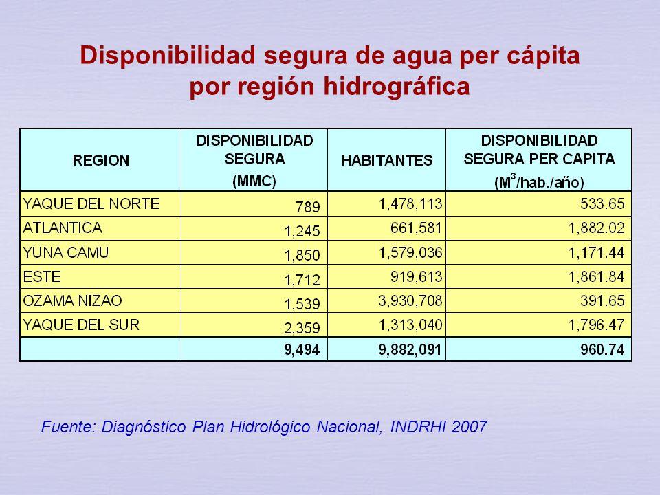 Disponibilidad de agua per cápita por región hidrográfica Fuente: Diagnóstico Plan Hidrológico Nacional, INDRHI 2007