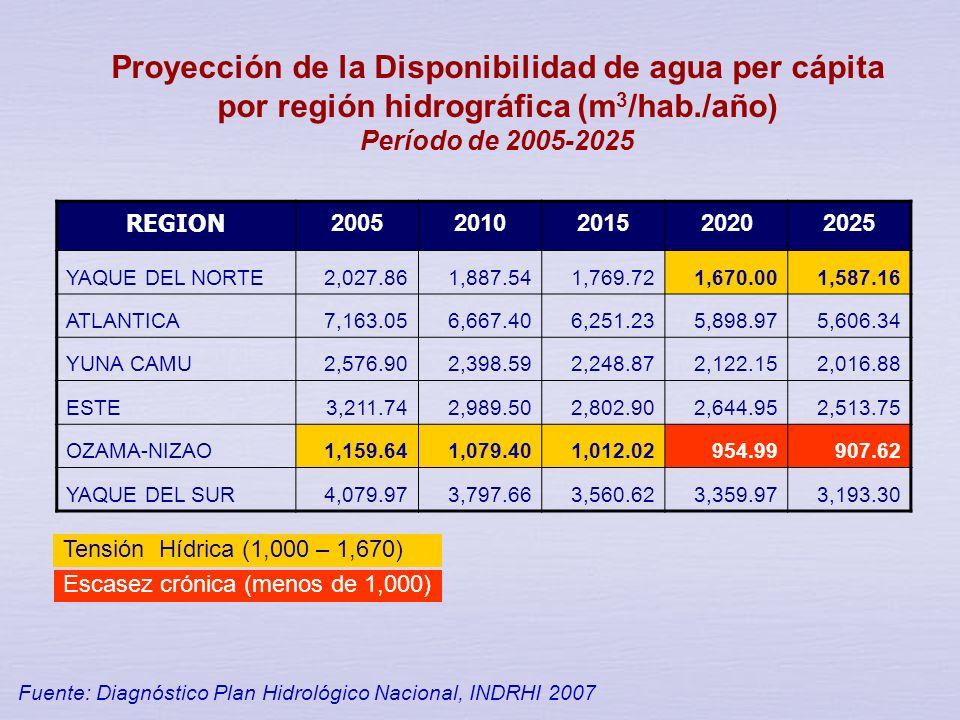 Disponibilidad segura de agua per cápita por región hidrográfica Fuente: Diagnóstico Plan Hidrológico Nacional, INDRHI 2007