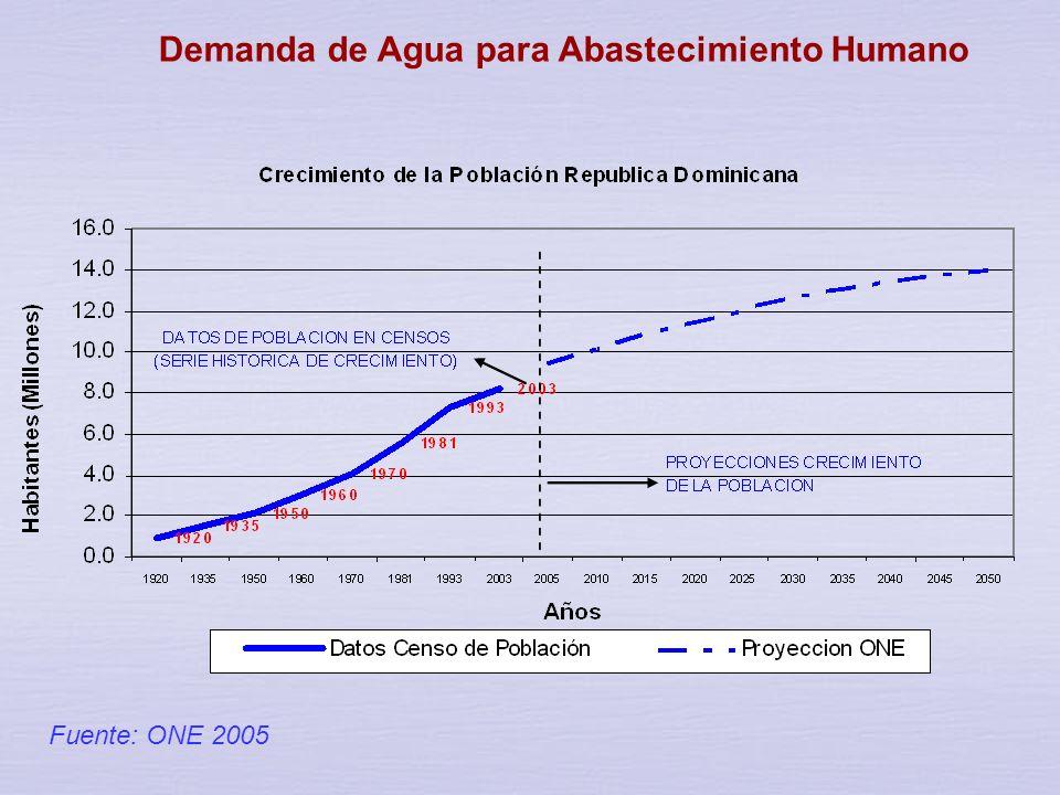 Resultados de los censos de población en Republica Dominicana AñoCensoPoblación Tasa Crecimiento Incremento Porcentual Longitud período Tasa Crecimien