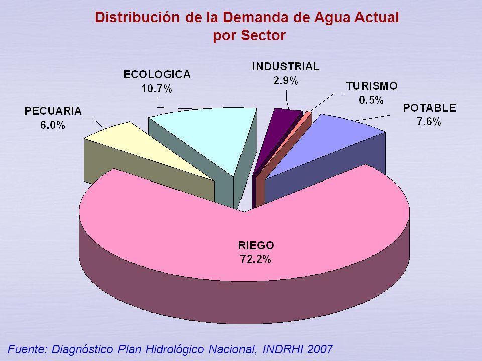 TOTAL 8,900 3,315 2,696 1,274 867 389 359 Demanda de agua por región hidrográfica Fuente: Diagnóstico Plan Hidrológico Nacional, INDRHI 2007 DEMANDA M